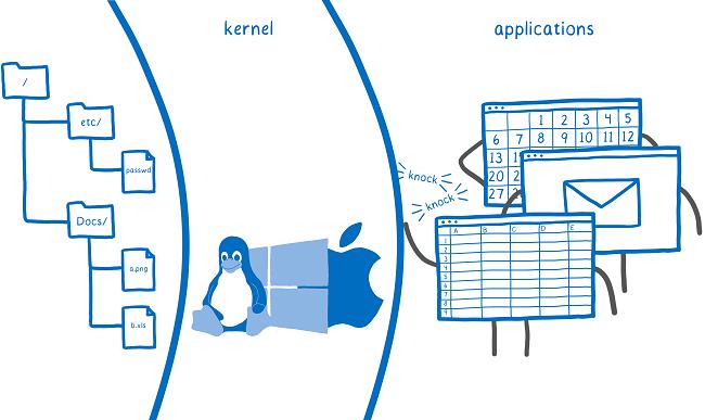 kernel barrier